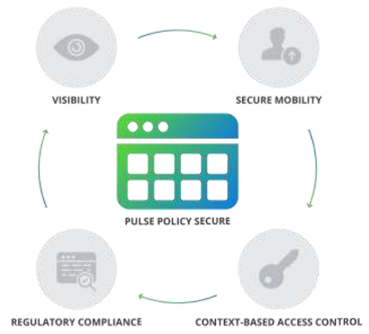 pulse secure for financial service1